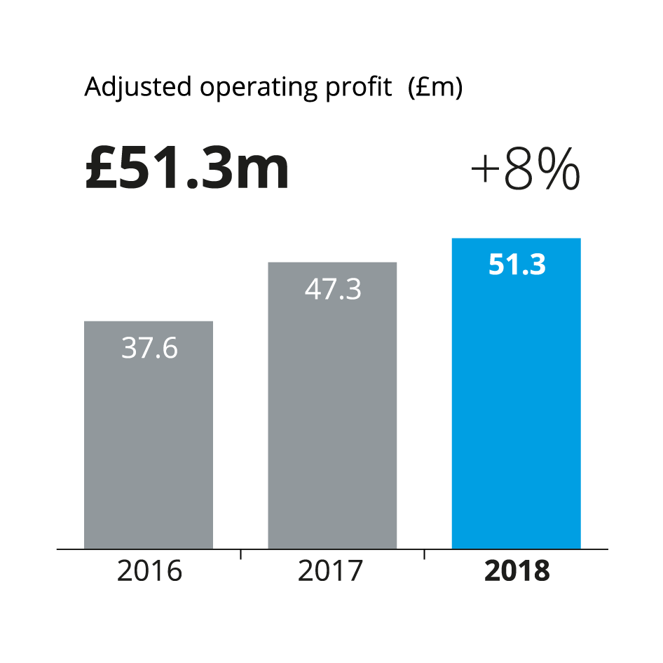 a bar chart showing adjusted operating profit for f.d.m. at 37.6 million pounds in 2016, 47.3 million pounds in 2017, and 51.3 million pounds in 2018