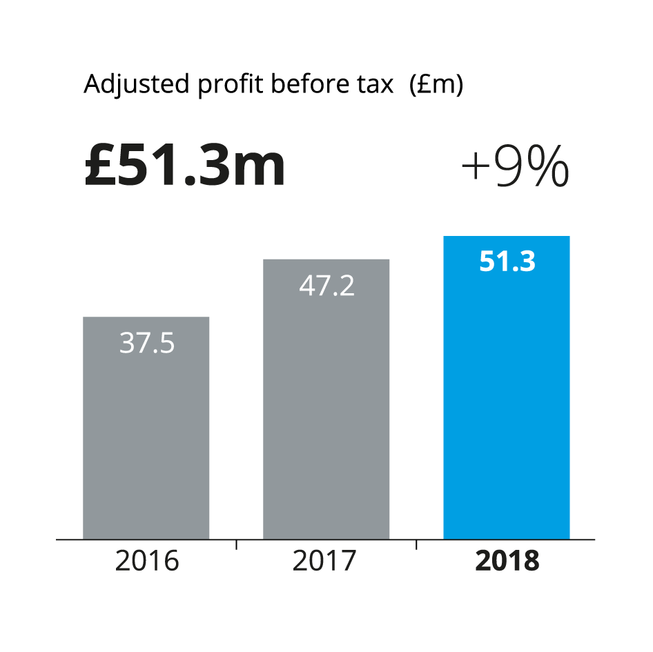 a bar chart showing adjusted profit before tax for f.d.m, 2016 was 37.5 million pounds, 2017 was 47.2 million pounds, and 2018 51.3 million pounds