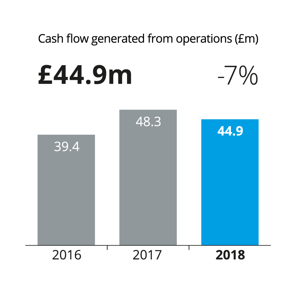 a bar chart showing cash flow generated from operations in million pounds as 39.4 in 2016, 48.3 in 2017, and 44.9 in 2018
