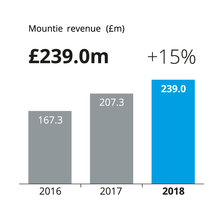 a bar chart showing an increase in f.d.m. mountie revenue 167.3 million pounds in 2016, 207.3 million pounds in 2017, and 239 million pounds in 2018
