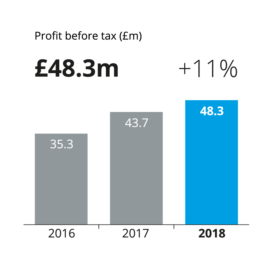 a bar chart showing f.d.m's growth in profit before tax 2016 at 35.3 million pounds, 2017 43.7 million pounds, and 2018 48.3 million pounds